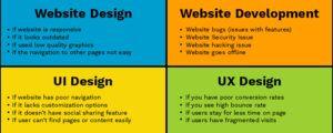 Difference Between Website Design, Website Development, UI, UX- Bindura Digital Marketing