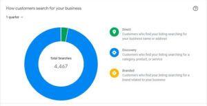 SEO Company in Mumbai Bindura Digital Marketing Company